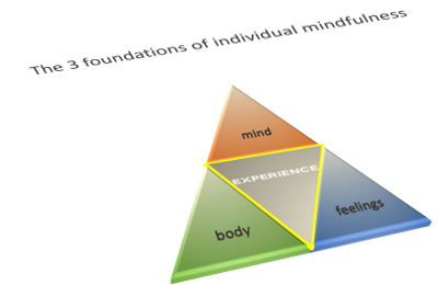 The 3 foundations of individual mindfulness